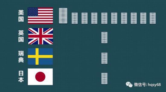 ▲美国有10台根服务器