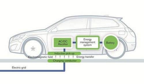 汽车无线充电三部曲,哪种方向才是厂商们的未来?