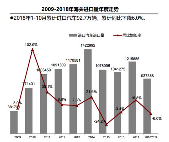 """""""中美贸易战""""致进口车市低迷 平行进口惨遭腰斩"""