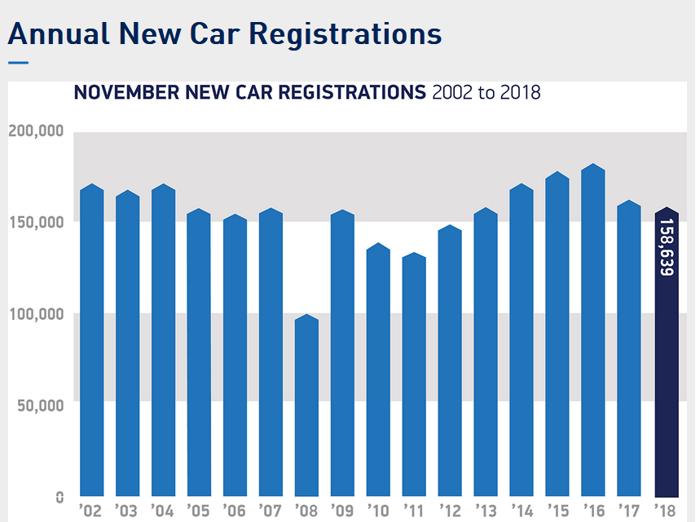 英国11月新车销量微跌3% 大众超越福特成最畅销品牌