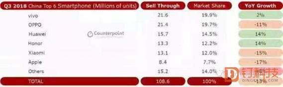 NEX销量超200万台 双屏手机即将发布 登顶国内市场的vivo还有大招?