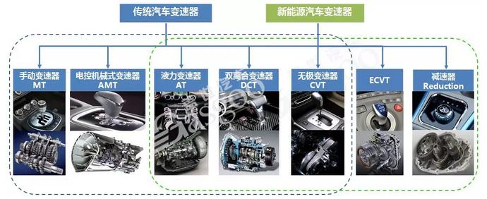 【产业报告】汽车变速器主流配套供应商盘点
