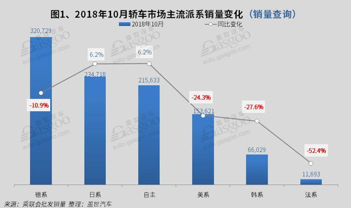 2018年10月国内轿车市场销量分析: 朗逸和轩逸销量再次破4万