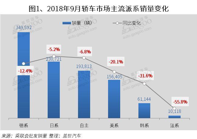 2018年9月国内轿车市场销量分析: 同比跌幅扩大高达14% 34家同比下跌