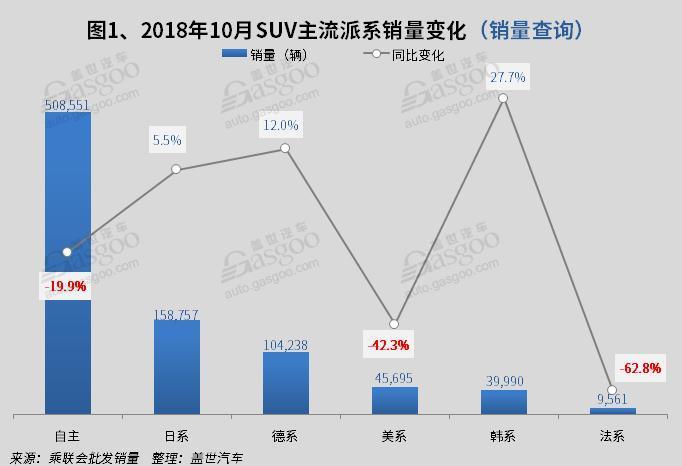 2018年10月国内SUV市场销量分析: 哈弗H6超途观近1.5万辆