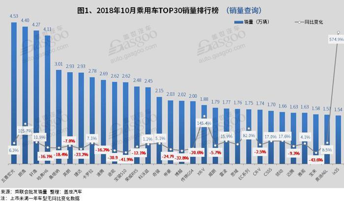 2018年10月汽车销量排行榜: 五菱宏光夺冠 哈弗H6销量破4万