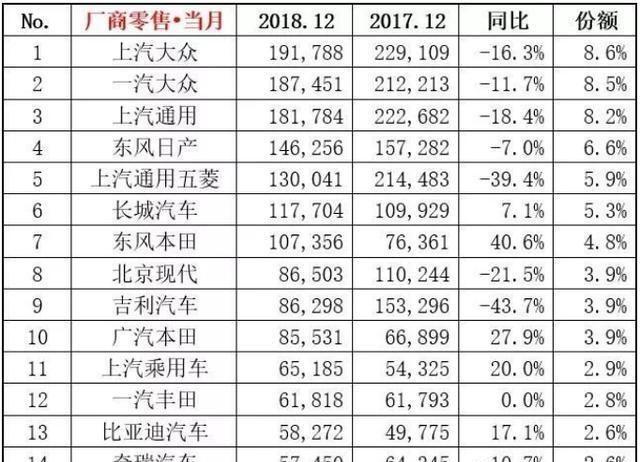 12月销量出炉,轩逸破6万辆,CR-V月销破三万!