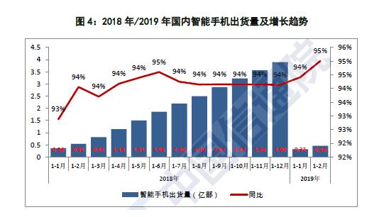 2月份国内智能手机出货量1398.9万部 同比下降20%