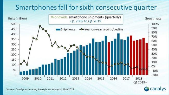 2019Q1手机市场:苹果降华为涨,联想未来未必不能改写格局