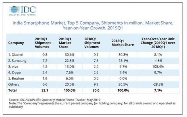 IDC宣布印度市场Q1智能手机出货量 同比增添7%小米第一