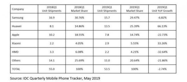 IDC宣布Q1欧洲市场智能手机销量数据 三星1570万部居首