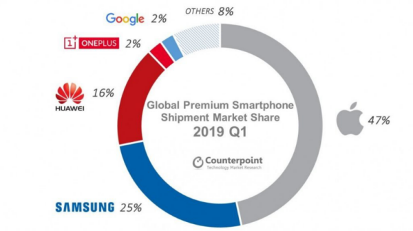 用两款旗舰冲上618手机品牌销售额TOP 5,一加是如何做到的