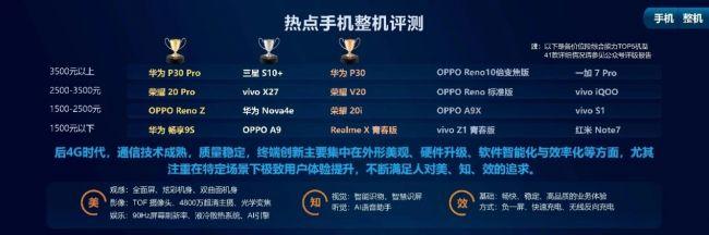 中國移動2019年智能硬件質量報告出爐 榮耀20Pro、華為P30 Pro雙第一