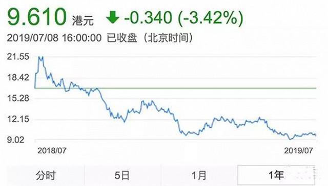 小米迎来周年大考:上市一年市值蒸发1500亿