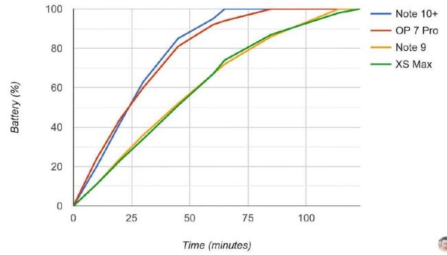 外媒测试三星Note10+ 25W充电,4300mAh一小时充满
