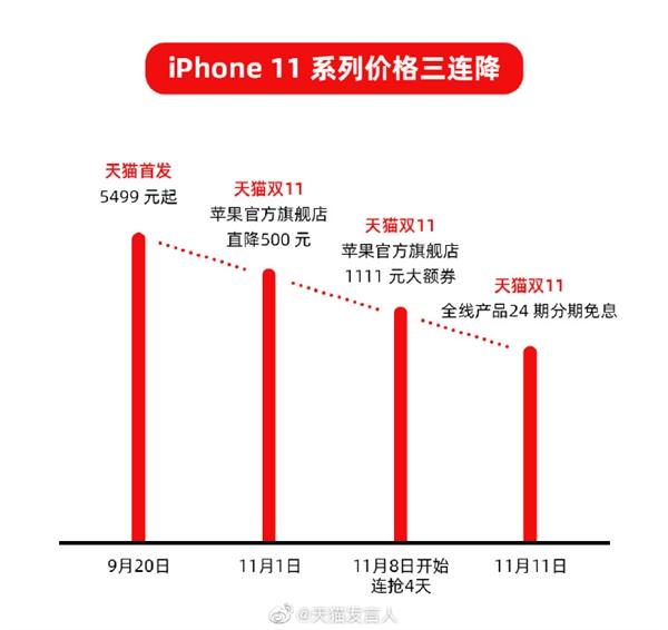 苹果双11疯了!iPhone 11系列直降1111元