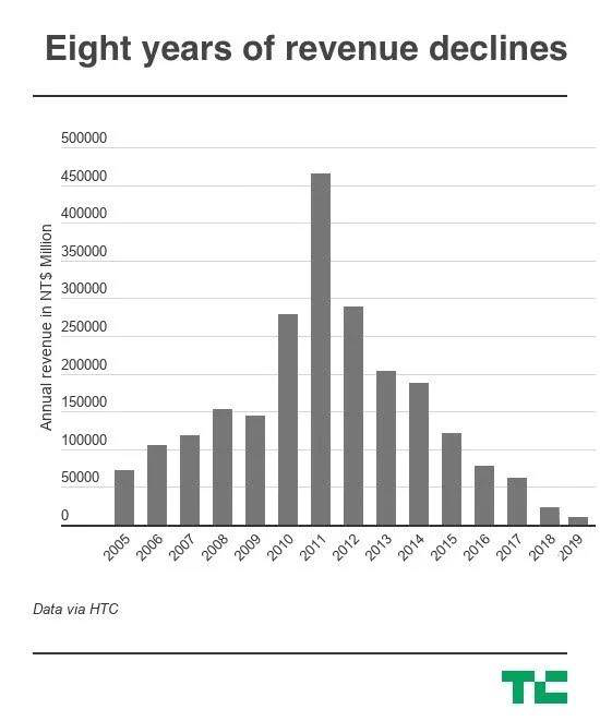 "HTC股價創19年來新低,又一個因""太超前""衰敗的大公司"