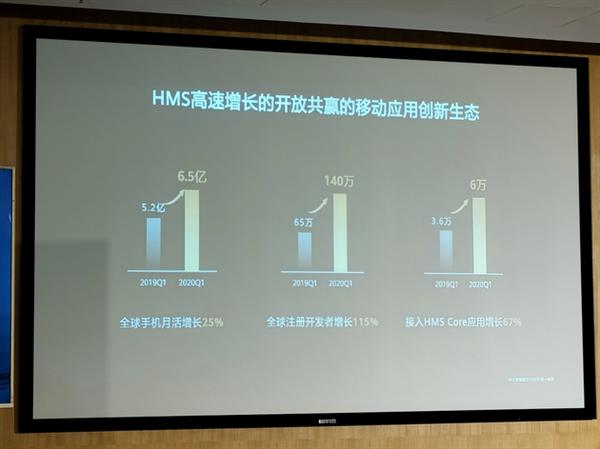 华为HMS最新进展公布:全球开发者超150万、应用超6万款