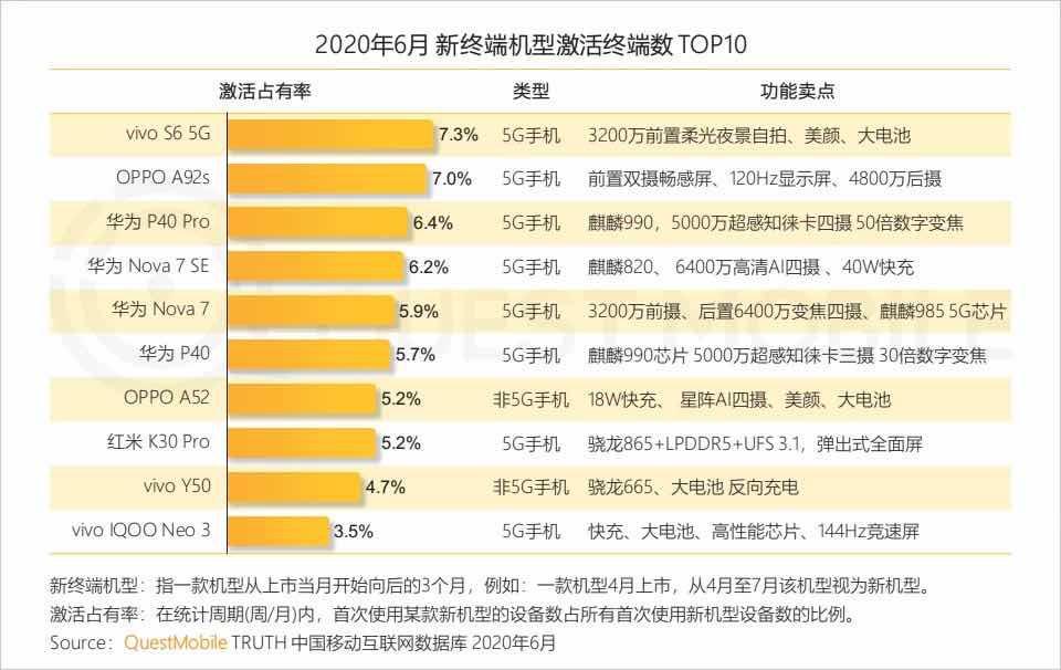 vivo稳居 Q2中国智能手机市场第二,环比增长23%
