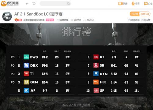 虎牙LCK:鏖戰三局驚險取勝,AF生死戰擊退SB半只腳踏入季后賽