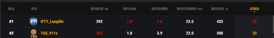 PCS2东亚洲际赛第二周战罢,T1战队反超登顶,TSG、iFTY紧随其后