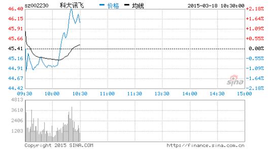 科大讯飞公布2014财报:全年利润增长35.3%