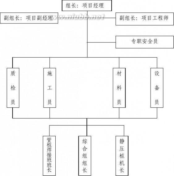 地基工程 桩基工程施工组织设计