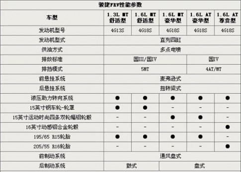 骏捷FRV详细参数配置曝光 五月正式上市 61阅读