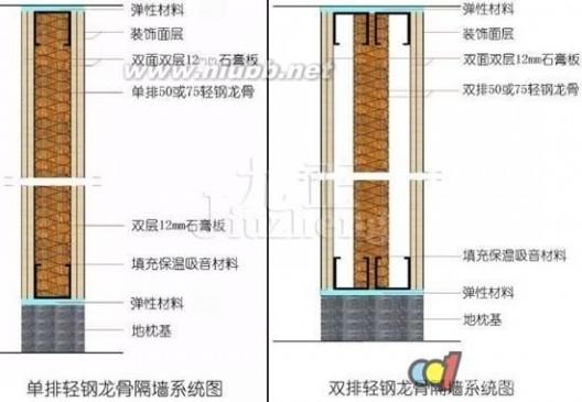 隔墙龙骨 轻钢龙骨隔墙安装步骤以及注意事项是什么??