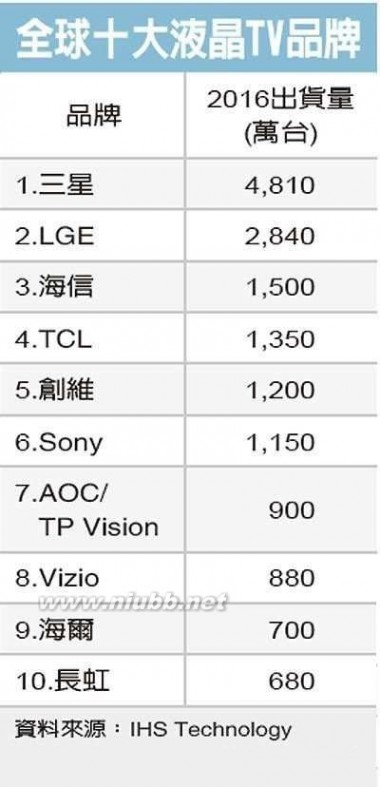 液晶电视机质量排名 2016年全球十大液晶电视品牌排名