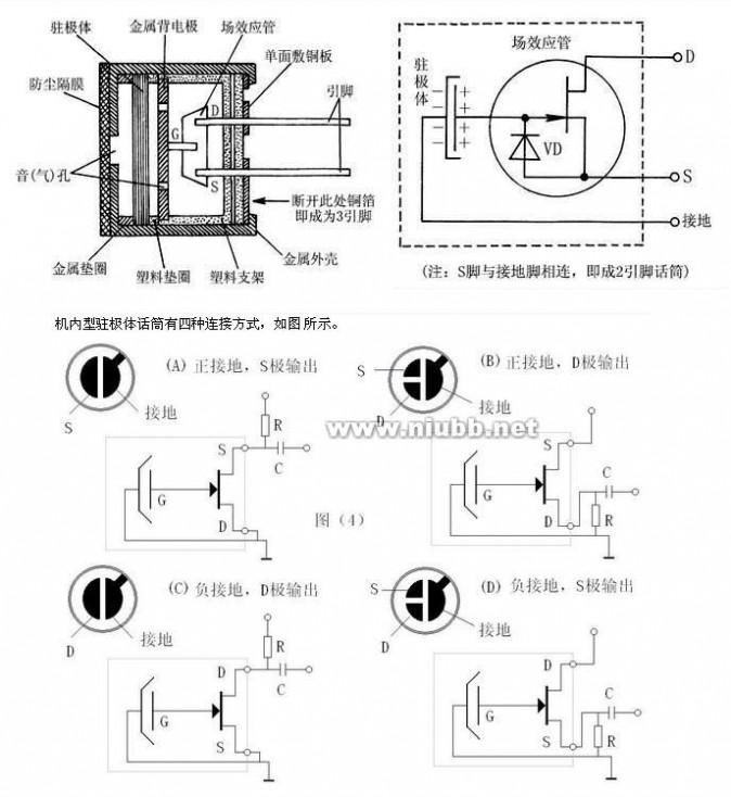驻极体话筒工作原理:当驻极体膜片遇到声波振动时,就会引起与金属极板间距离的变化,也就是驻极体振动膜片与金属极板之间的电容随着声波变化,进而引起电容两端固有的电场发生变化(U=Q/C),从而产生随声波变化而变化的交变电压。由于驻极体膜片与金属极板之间所形成的电容容量比较小(一般为几十波法),因而它的输出阻抗值(XC=1/2fC)很高,约在几十兆欧以上。这样高的阻抗是不能直接与一般音频放大器的输入端相匹配的,所以在话筒内接入了一只结型场效应晶体三极管来进行阻抗变换。通过输入阻抗非常高的场效应管将电容