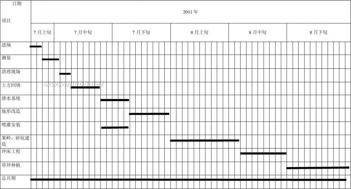 施工进度网络图 工程施工进度网络图几个示例