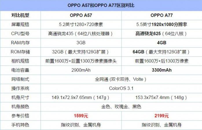 OPPO A77和A57买哪个好?OPPO A77与A57全面区别对比评测
