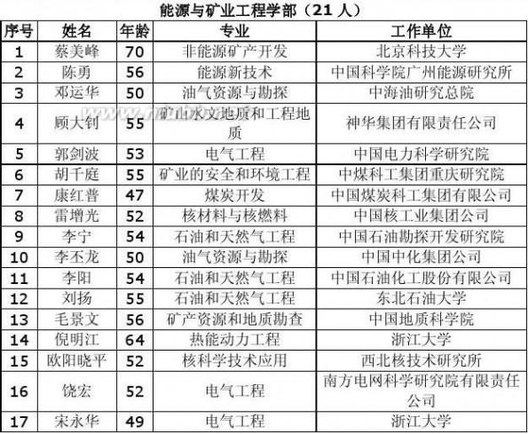 蒋华良 2013年中国科学院中国工程院院士增选大结局(含评选过程名单)