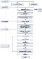 工程院院士 中国工程院 2015年院士增选工作日程安排