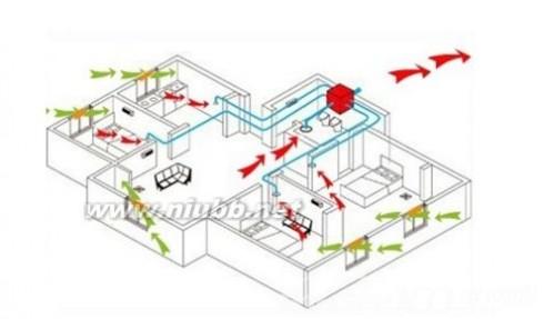 通风系统 商场通风系统—商场通风系统的功能和作用