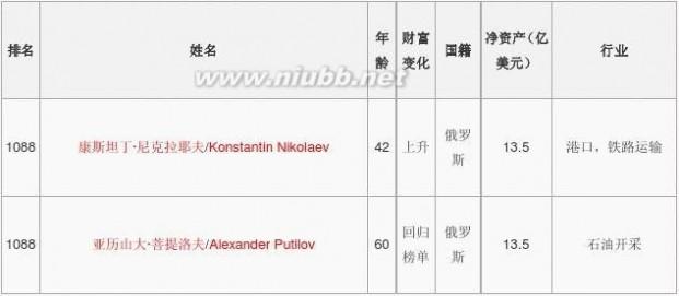 世界首富排行榜2013 2013福布斯世界富豪排行榜