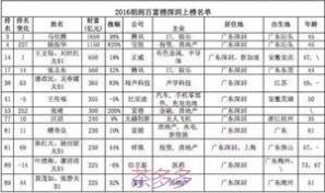 深圳首富 2016年深圳富豪榜发布,深圳最有钱的人都在这!