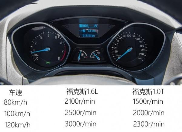 長安福特 福克斯 2015款 三廂 EcoBoost 125 自動超能風尚型