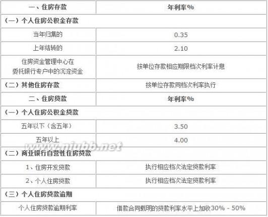 2015年3月1日 2015年3月1日最新中国银行住房存贷款利率表