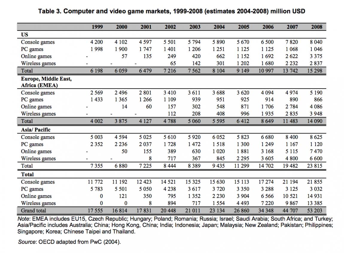 1999~2008年的全球游戏市场情况及预测 来源:OECD 报告