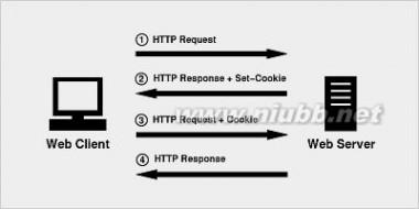 你必须了解的Session的本质_session