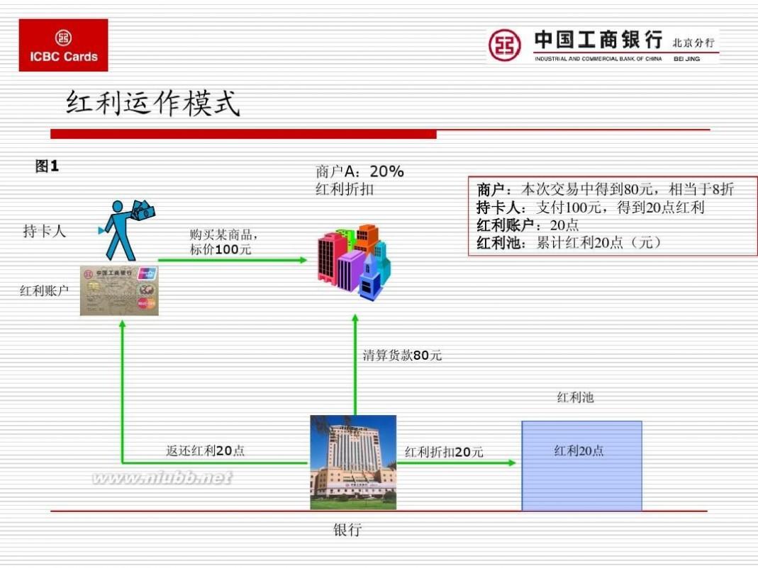红利卡 红利卡业务模式探讨