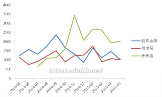 安徽p2p网贷 网贷天眼:安徽P2P网贷平台共87家