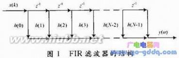 fir滤波器 FIR滤波器的设计思路及具体实现方法