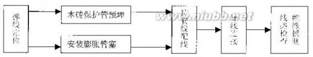 护套线 室内配线工程护套线配线施工工艺做法