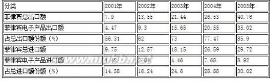 中菲贸易额 2012年下半年中菲贸易市场预测