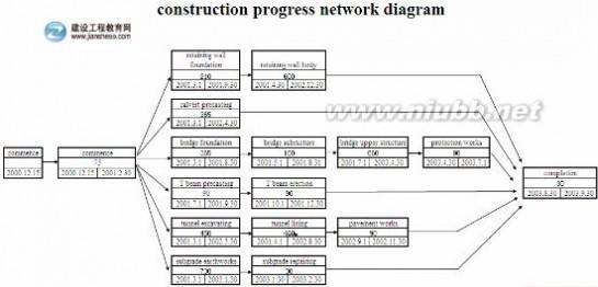 施工进度网络图(英文版)_进度条英文