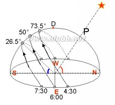 一年四季全球日出日落的方位(经典解释)