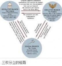 三权分立:三权分立-学说历史,三权分立-分权目的_什么是三权分立